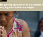 75% of global population live in countries with high government restrictions on religion