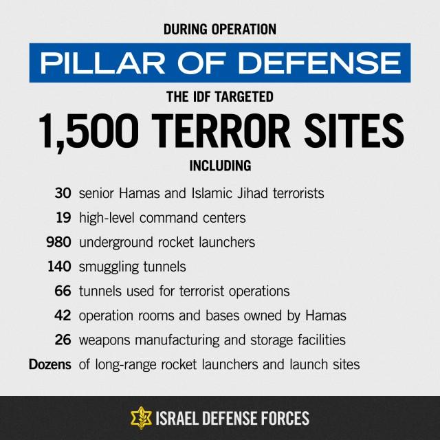 Pillar of Defense Summary