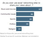 Religion and Social Networking