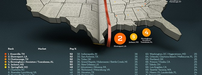 AMERICA'S MOST 'BIBLE-MINDED' CITIES