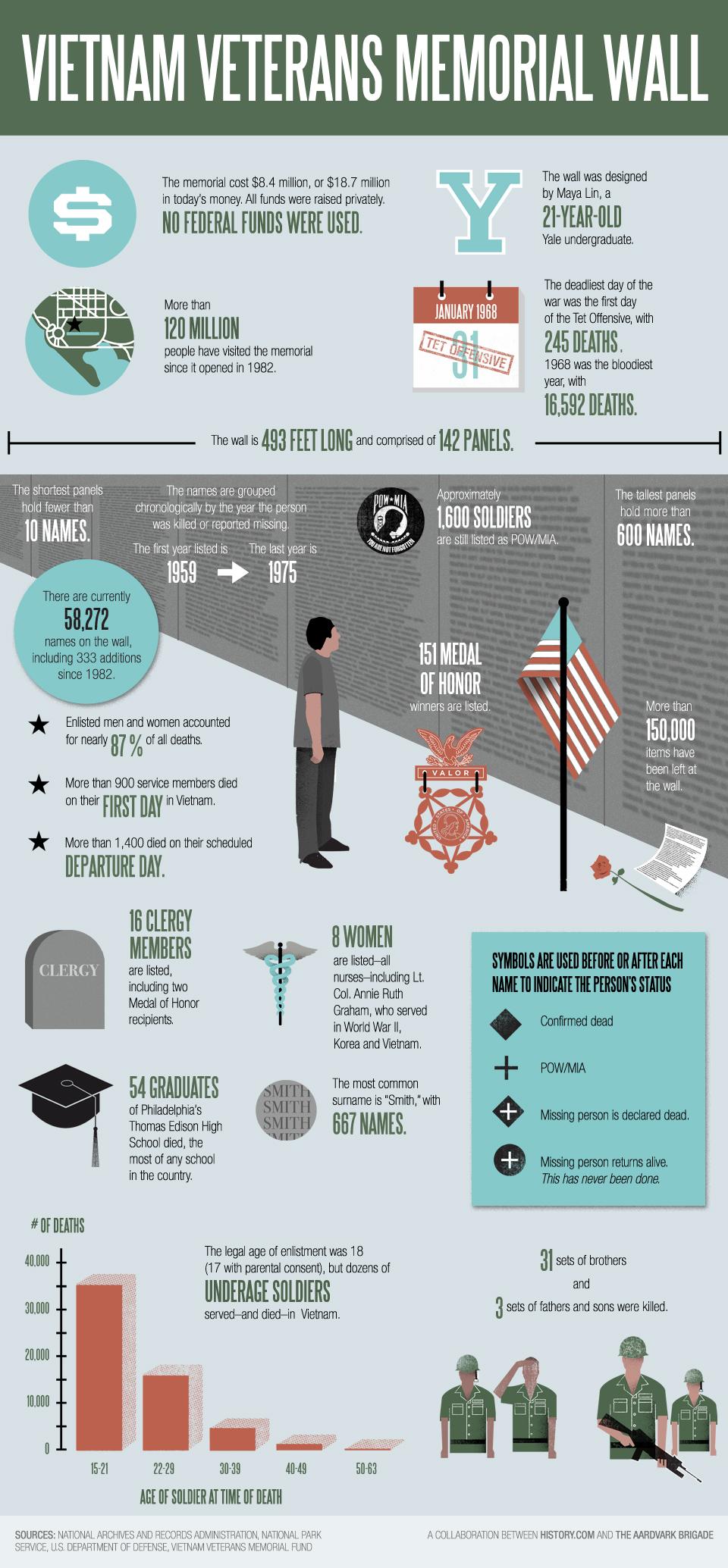 Vietnam_Memorial_Infographic_FINAL