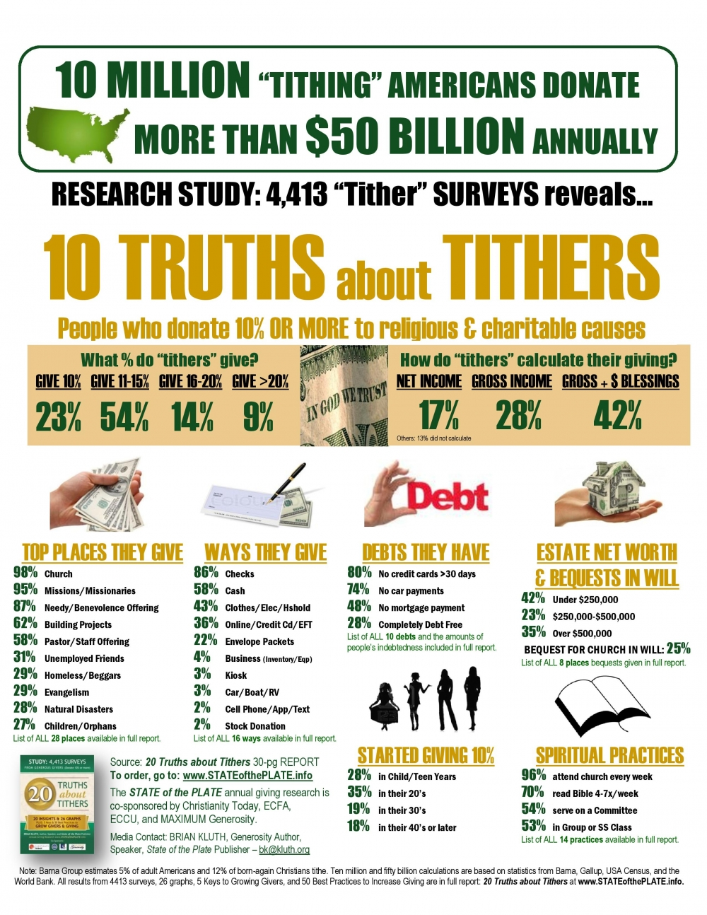 tithing-infographic