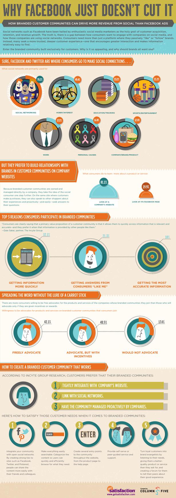 getsatincyte_infographic-blog-full[1]