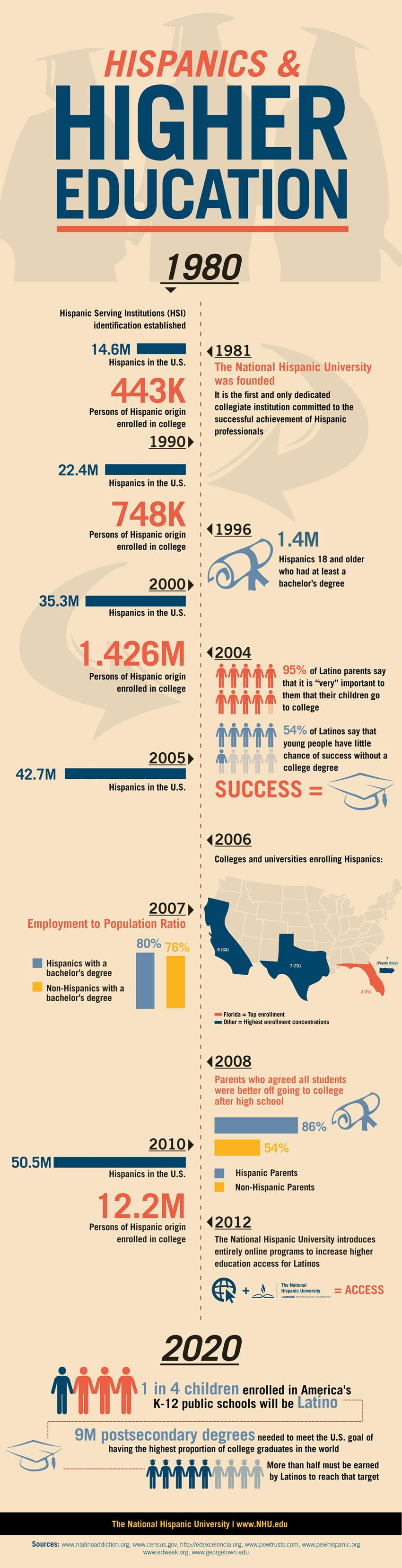 hispanics-and-higher-education-infographic[1]