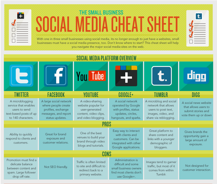 infographic-small-business-social-medial-flowtown[1]