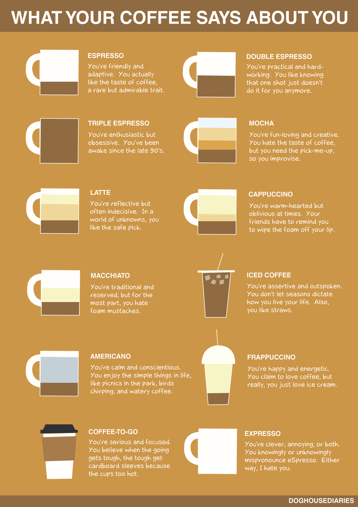 Coffee-Says-About-You