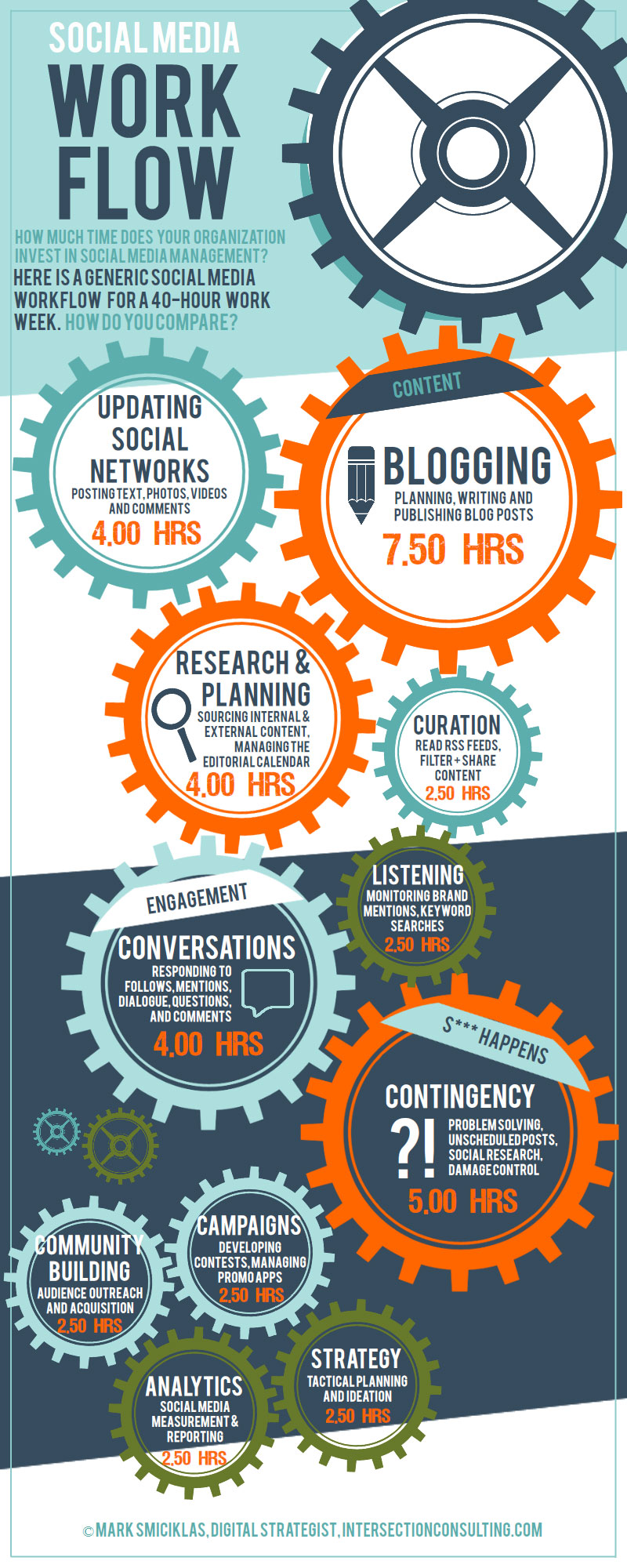 social-media-manager-workweek-infographic[1]