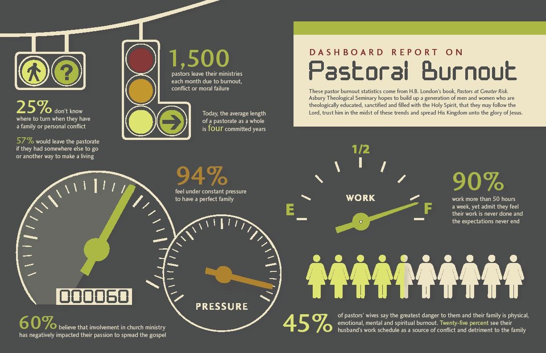 Pastoral-Burnout
