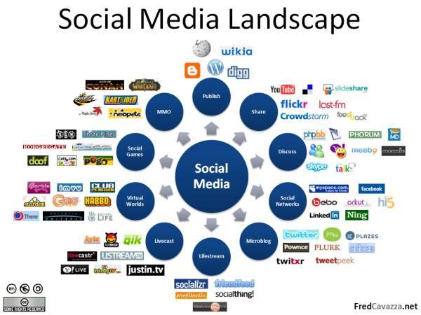SocialMediaLandscape[1]