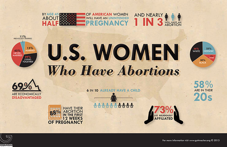 USWomenWhoHaveAbortions-740