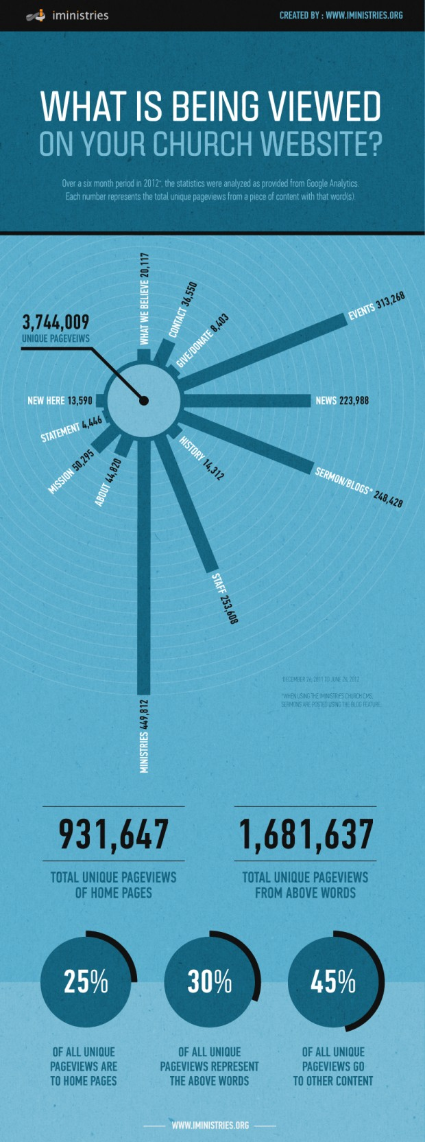 What-is-Being-Viewed-on-Your-Church-Website-Infographic[1]