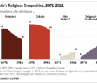 The world is getting more religious