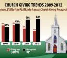 Sabbath Stats: Top 10 Church of God Congregations in North Georgia (2016-2017)
