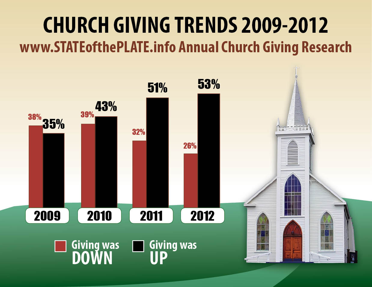 church-giving-statistics-trends-tithing-2009-2012-infographic