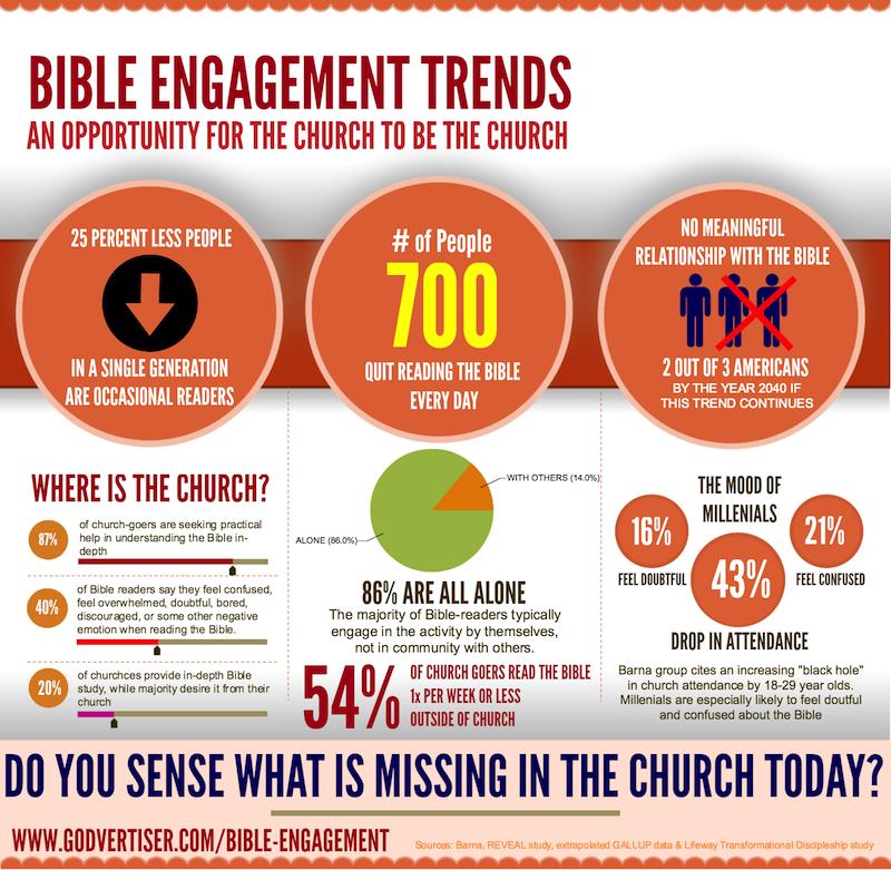 infographic-bible-engagement-godvertiser-dotcom-WEBOPT[1]