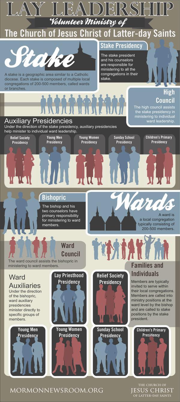 mormon-lay-leadership-ministry-volunteer_Infographic[1]
