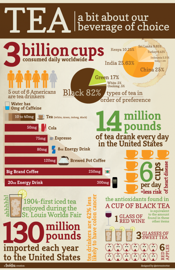 tea-facst-food-infographic1-600x927