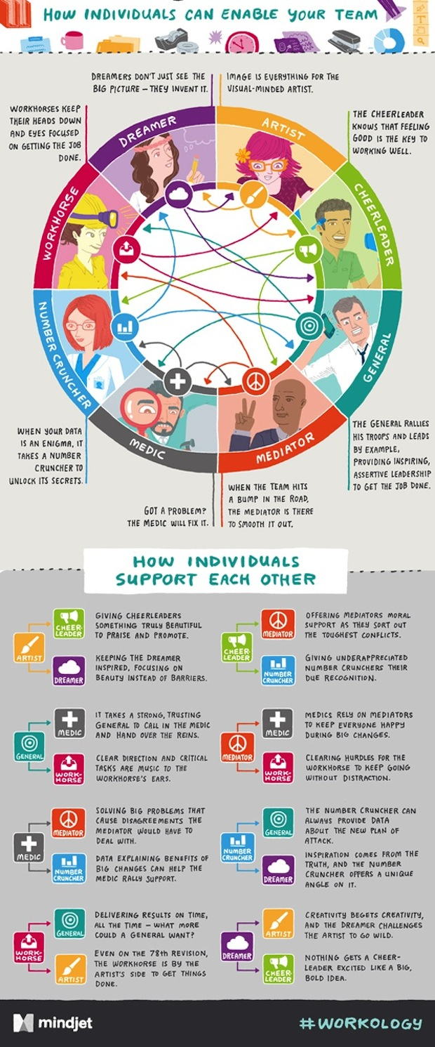 workplace-personality-types-zodiac-infographic[1]