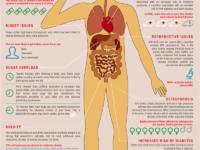 Soft drinks impact health
