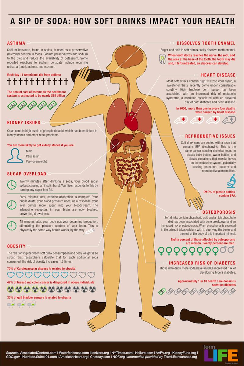 how-soft-drinks-impact-your-health_50290aa3cdcba