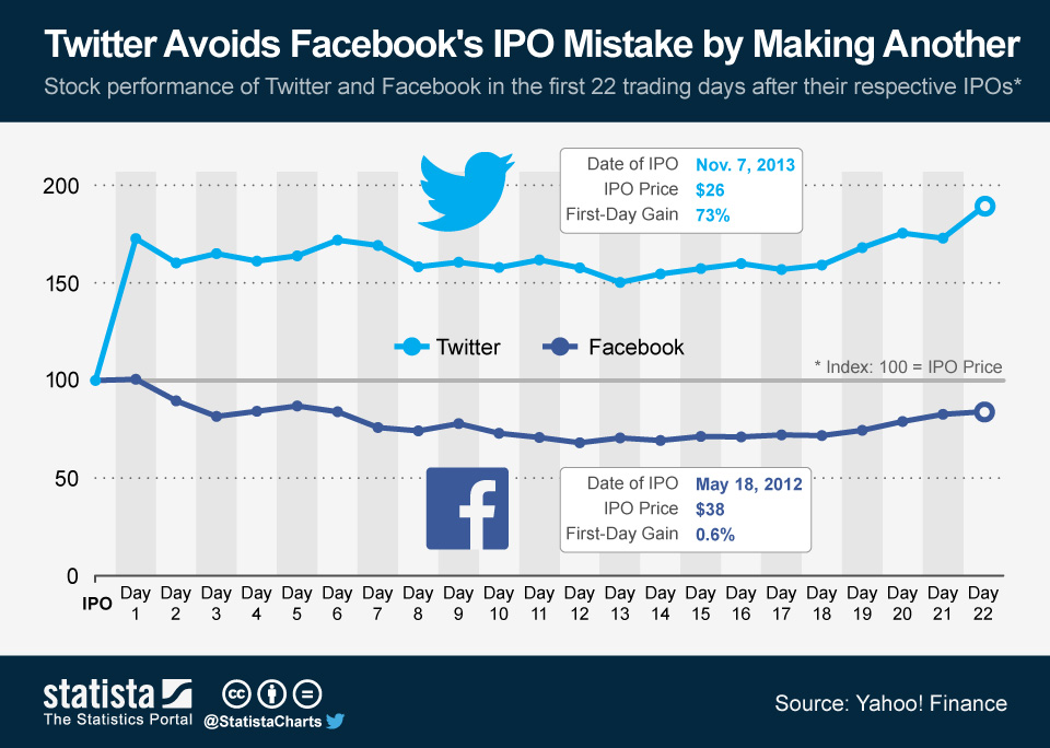 ChartOfTheDay_1702_Twitter_Facebook_stock_price_after_IPO_n
