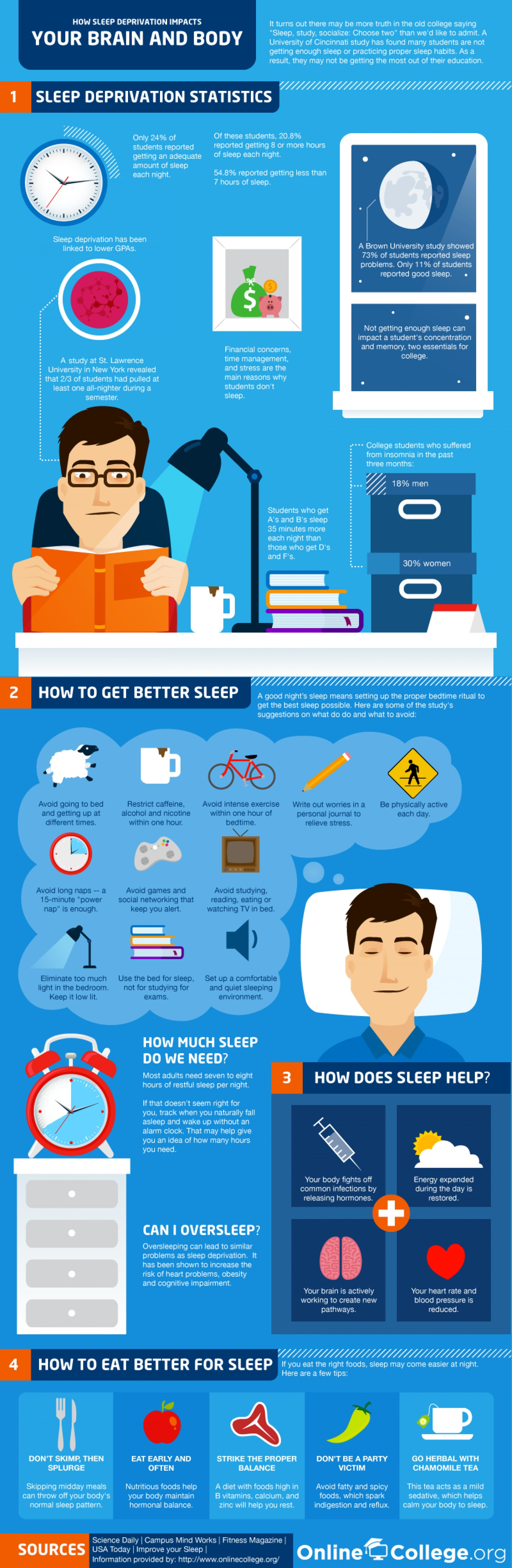 how-sleep-deprivation-affects-your-brain--body_5029163019d71_w1500