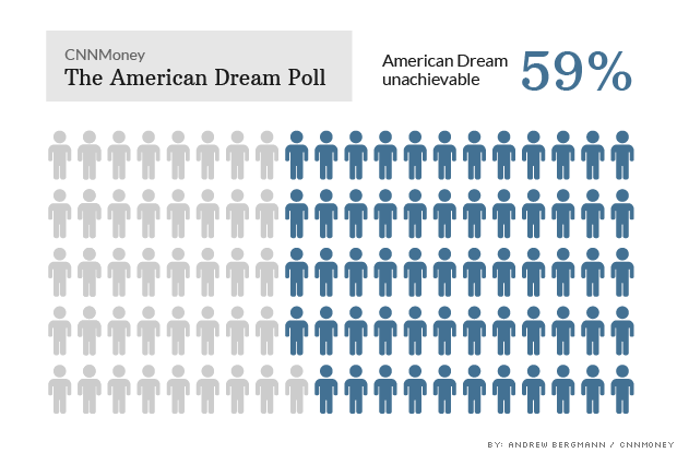 140603131910-american-dream-poll-american-dream-620xa[1]