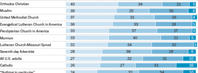 Pew Research Center places Church of God among Least Educated U.S. Religious Groups