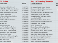 Sabbath Stats:  Top 10 Church of God Congregations in Mississippi (2016-2017)