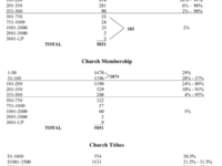 2007 Average COG Congregation Size USA & Canada a Decade Later